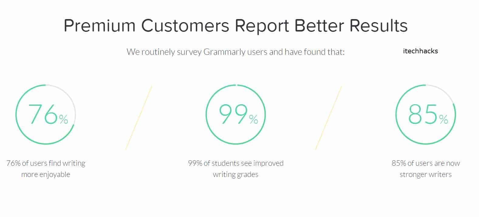How To Get Grammarly Premium Accounts For Free