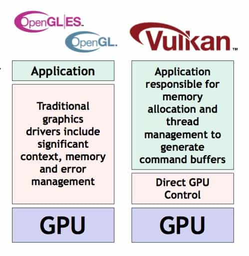 What are Vulkanrt Libraries?